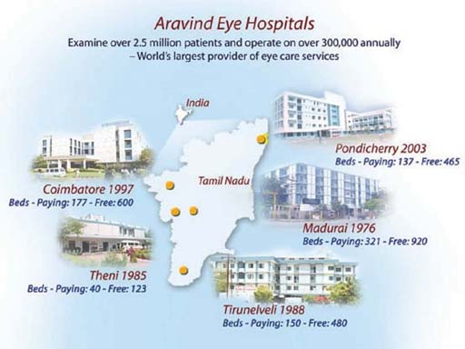 the aravind eye hospital Quality and affordable eye care servics that you can trust better eye care is closer than you think our experienced doctors are always provide high quality service to you.