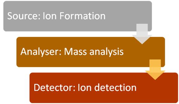 Mass_Spectrometry